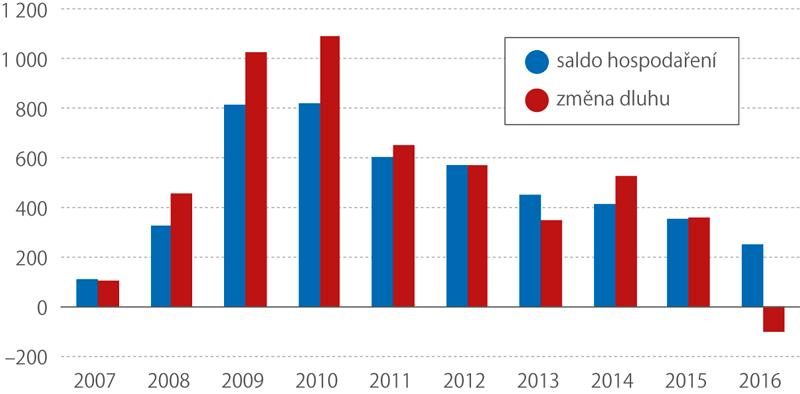 Saldo hospodaření vs. změna dluhu vEU, 2007–2016 (mld. eur)