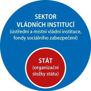 Sektor vládních institucí
