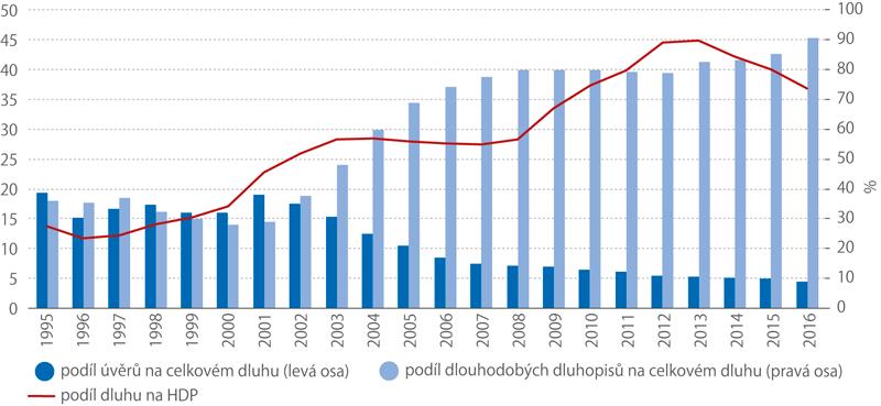 Vývoj dluhu ajeho struktury včr, 1995–2016