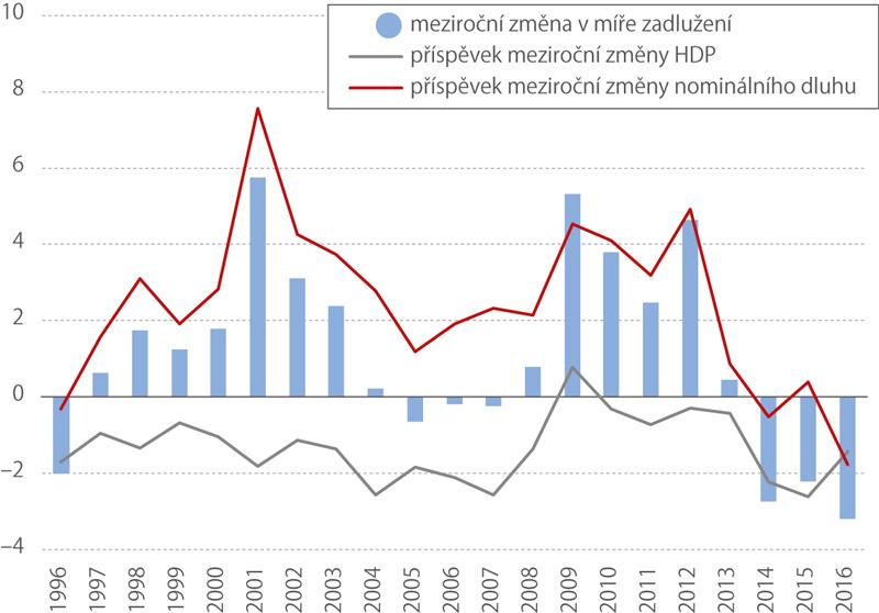 Změny vmíře zadlužení, příspěvky HDP anominálního dluhu, ČR, 1996–2016 (p. b.)