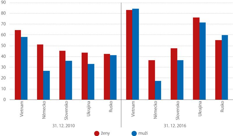 Podíl cizinců strvalým pobytem ze všech cizinců podle pohlaví (%)