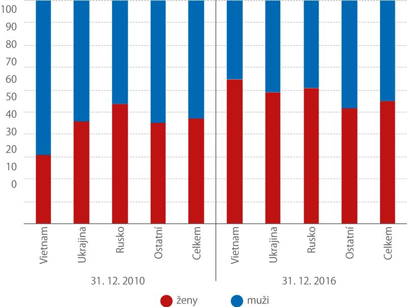 Podíl cizinců ze zemí mimo eu sdlouhodobými vízy (nad 90 dní,%)
