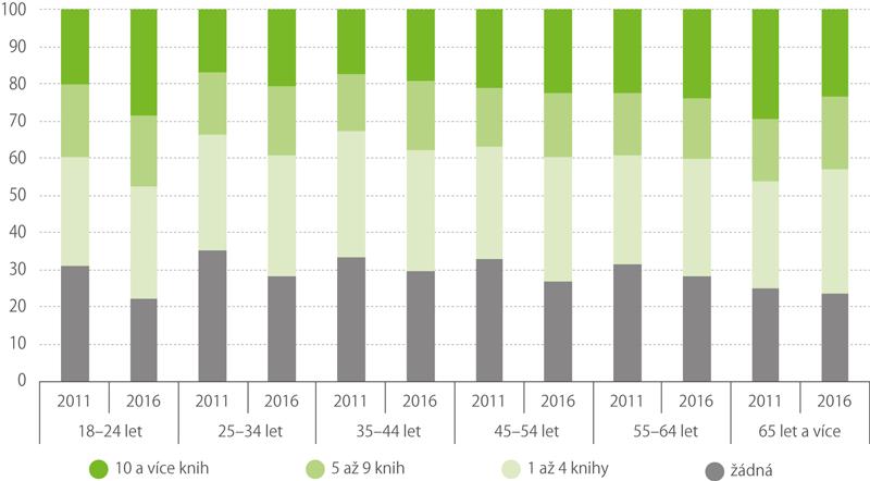 Počet přečtených knih zarok vletech 2011 a2016 podle věkových kategorií*)