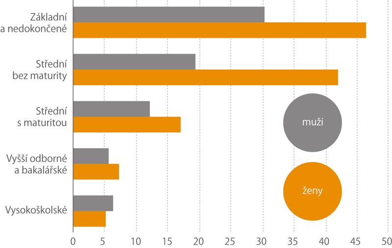 Mzda do16000Kč podle dosaženého vzdělání (%)