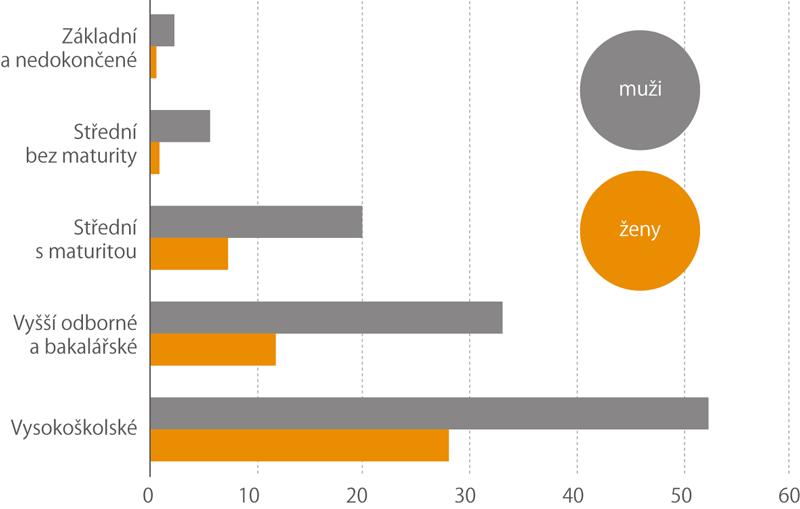 Mzda nad 40000kč podle dosaženého vzdělání (%)