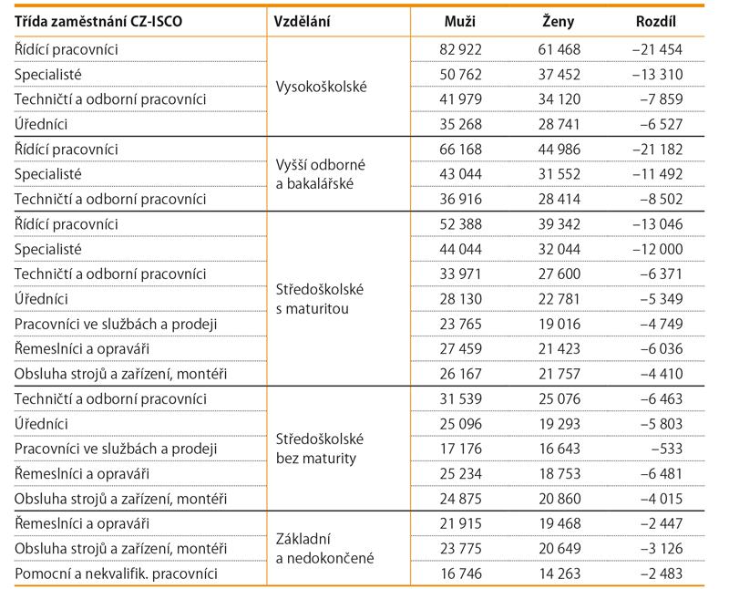 Nejčastější kombinace hlavní třídy zaměstnání adosaženého vzdělání, průměrná hrubá měsíční mzda (Kč)