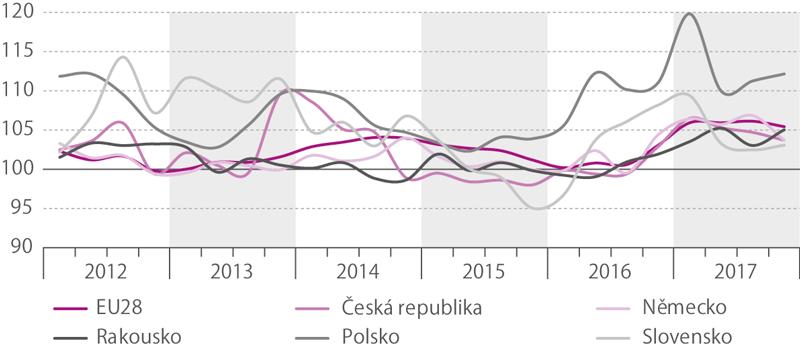 Meziroční index tržeb vdopravě, 2012–2017 (běžné ceny, očištěno ovliv počtu prac. dní,%)