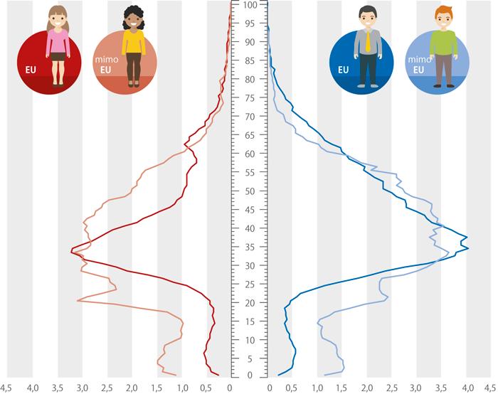 Celkový počet cizinců*) podle věku, 2016 (tis. osob)