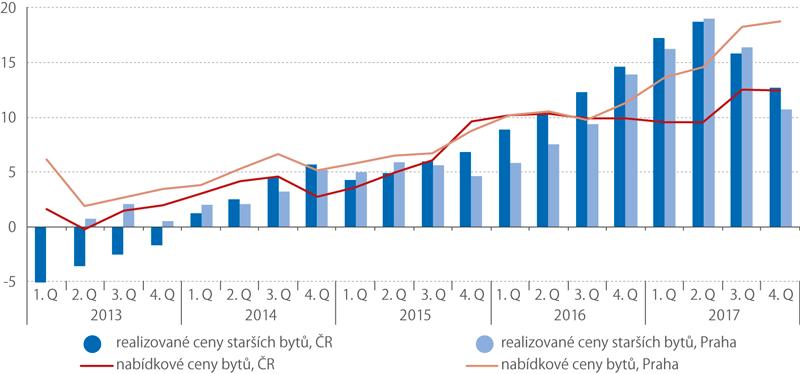 Ceny nemovitostí, 2013–2017 (%)