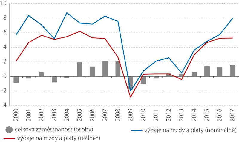 Výdaje namzdy aplaty*), celková zaměstnanost, 2000–2017 (%)
