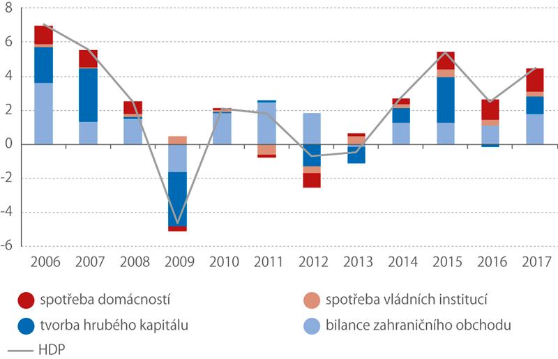 Příspěvky výdajových složek kezměně HDP*), 2006–2017 (stálé ceny, meziročně, p.b., HDP v%)