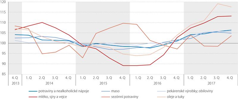 Indexy spotřebitelských cen vČR, 4. Q 2013 – 4. Q 2017 (stejné období předchozího roku = 100,%)
