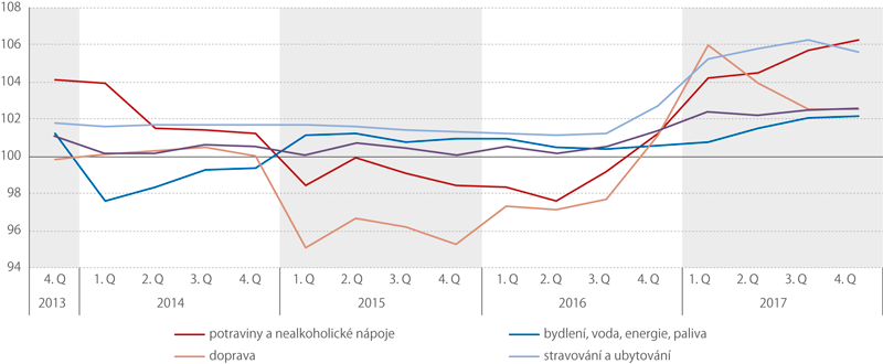 Indexy spotřebitelských cen, 4. Q 2013 – 4. Q 2017 (stejné období předchozího roku = 100,%)