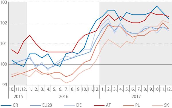Harmonizované indexy spotřebitelských cen*) vČR, 4. Q 2015 – 4. Q 2017 (stejné období předchozího roku = 100,%)