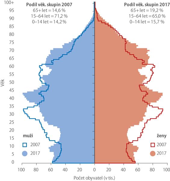 Obyvatelstvo podle pohlaví aVĚKU, 2007 A2017 (k31. 12.)