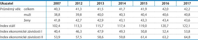 Ukazatele věkového složení, 2007–2017 (k31.12.)