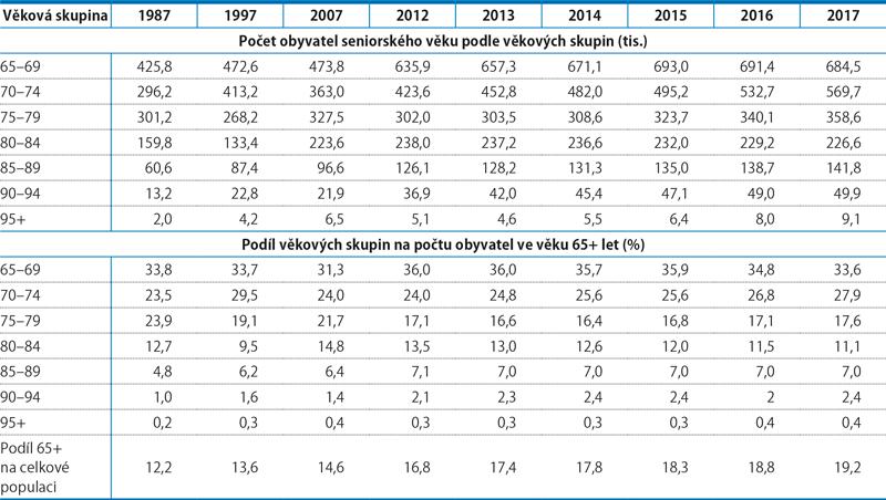 Počet apodíl obyvatel seniorského věku, 1987–2017 (k31.12.)