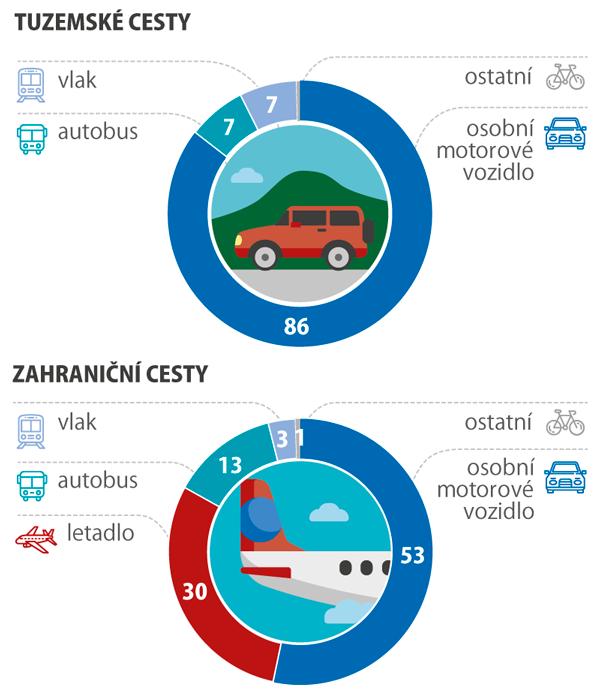 Struktura cest podle způsobu dopravy, 2017 (%)