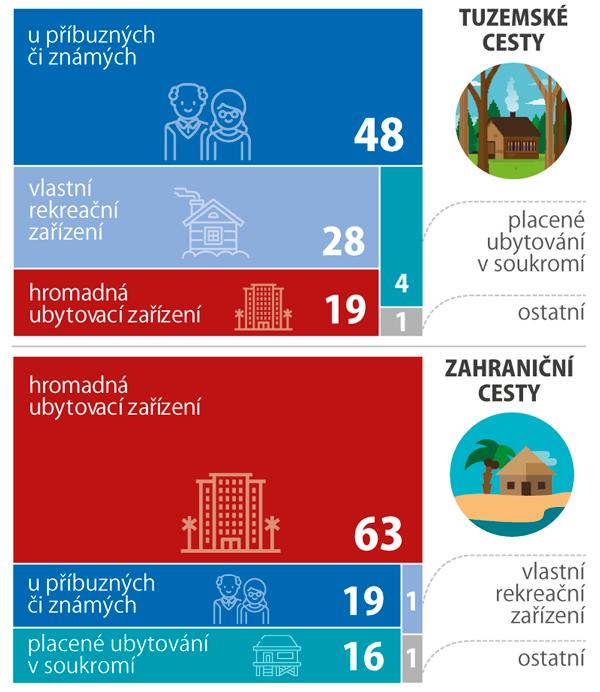 Struktura cest podle druhu ubytování, 2017 (%)