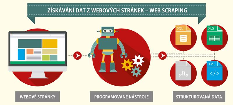 získávání dat zwebových stránek – web scraping
