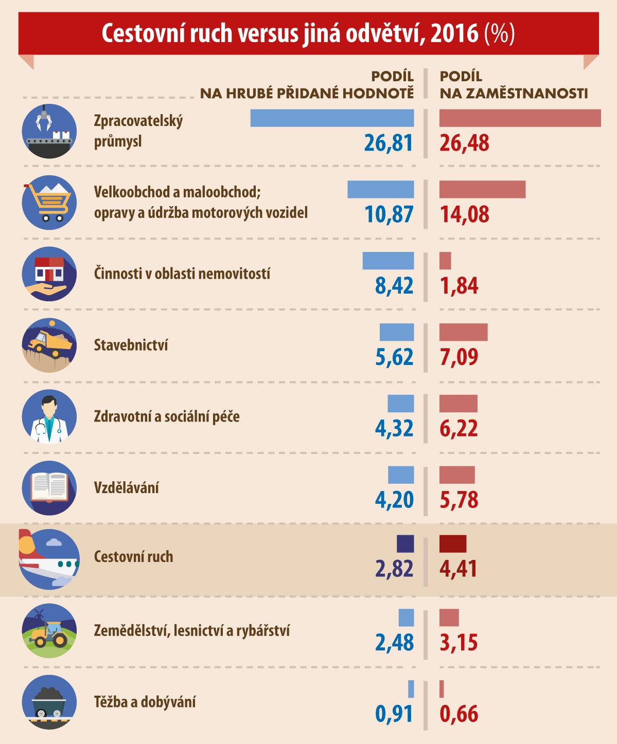Cestovní ruch versus jiná odvětví, 2016 (%)