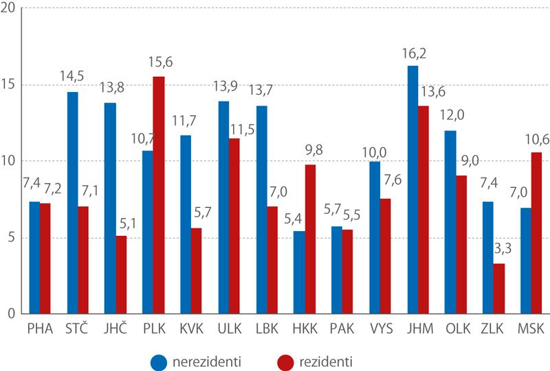 Meziroční vývoj počtu hostů vkrajích (rezidenti, nerezidenti, změna v%, 2017/2016)