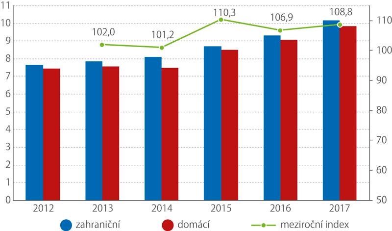 Počty rezidentů anerezidentů (mil.), meziroční index hostů celkem (%)