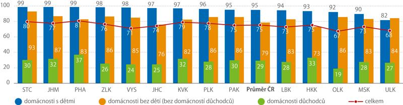Domácnosti vkrajích ČR sinternetem podle typu domácnosti, 2016*) (%)