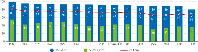 Osoby vkrajích ČR, které používají internet obvykle alespoň jednou zatýden, 2016*) (%)