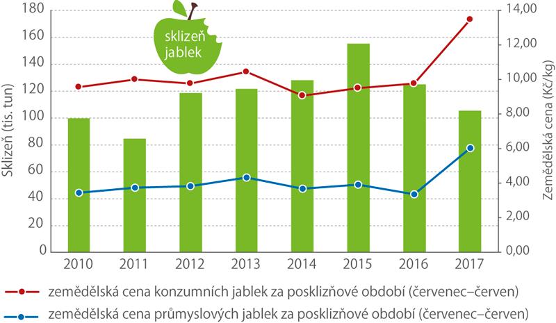 Porovnání sklizní jablek svývojem zemědělských cen, 2010–2017