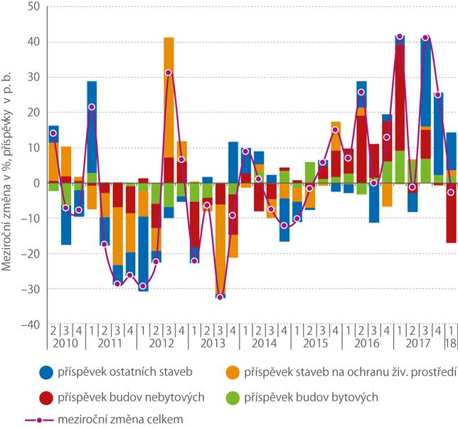 Meziroční změny orientační hodnoty stavebních povolení, 2010–1. Q 2018