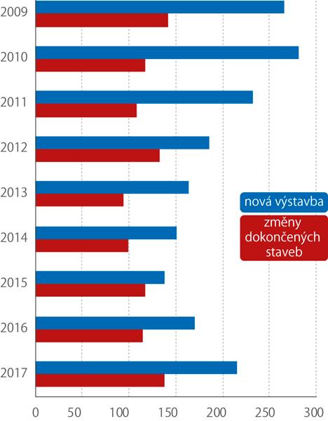 Orientační hodnota staveb, 2009–2017 (mil.Kč)
