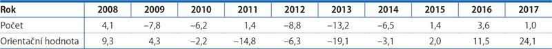 Vydaná stavební povolení ajejich orientační hodnota*), 2008–2017 (%)