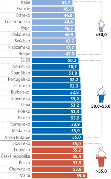 Podíl obyvatel trpících nadváhou, 2014*)
