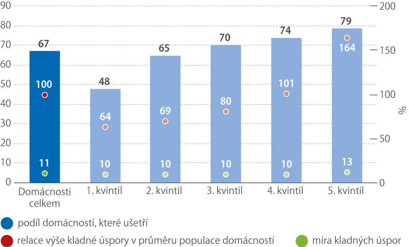 Podíl domácností směsíční úsporou podle kvintilů ačistých příjmů naosobu, 2016 (%)