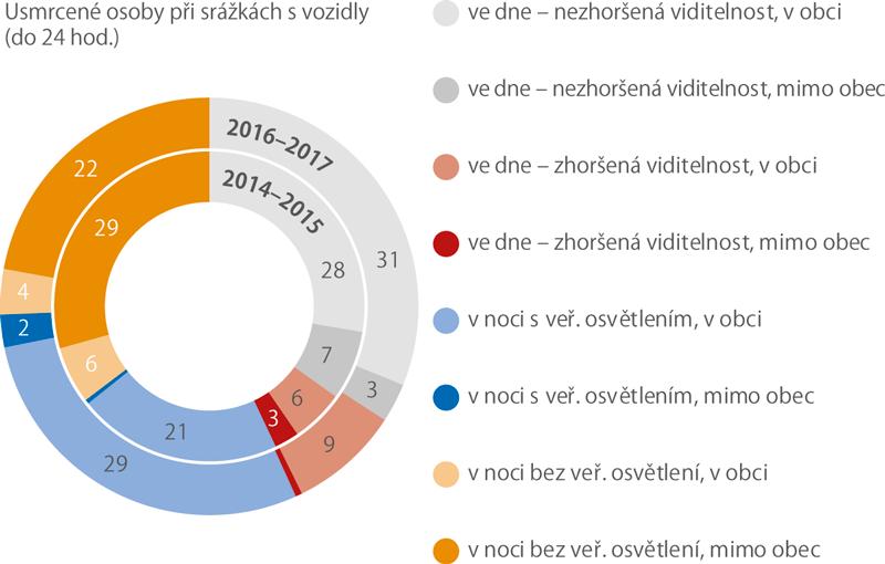 Usmrcení při srážkách schodcem vČR podle místa aviditelnosti, 2014–2015, 2016–2017 (%)
