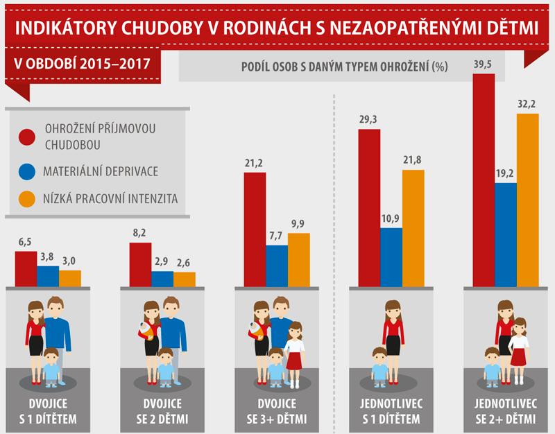 Indikátor chudoby v rodinách s nezaopatřenými dětmi, 2015–2017