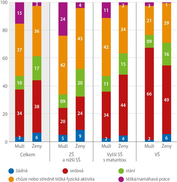 Typ pracovní aktivity podle vzdělání apohlaví (%)
