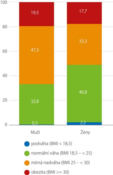 Struktura Indexu BMI podle pohlaví, 2017 (%)