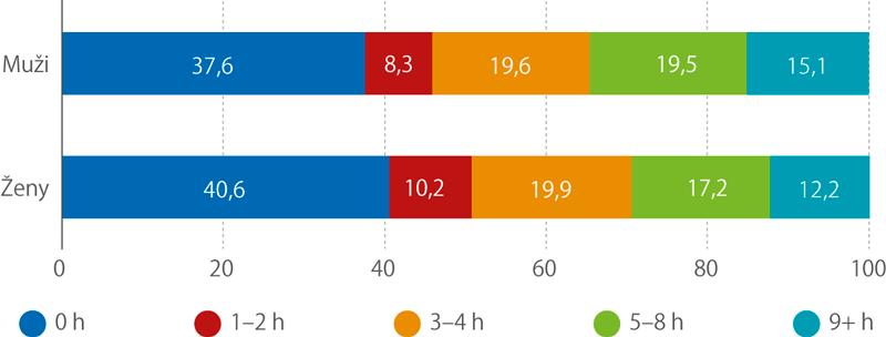 Respondenti podle doby strávené volnočasovou fyzickou aktivitou týdně podle pohlaví (%)