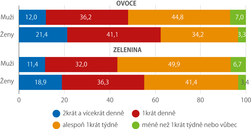Četnost konzumace ovoce azeleniny podle pohlaví (%)