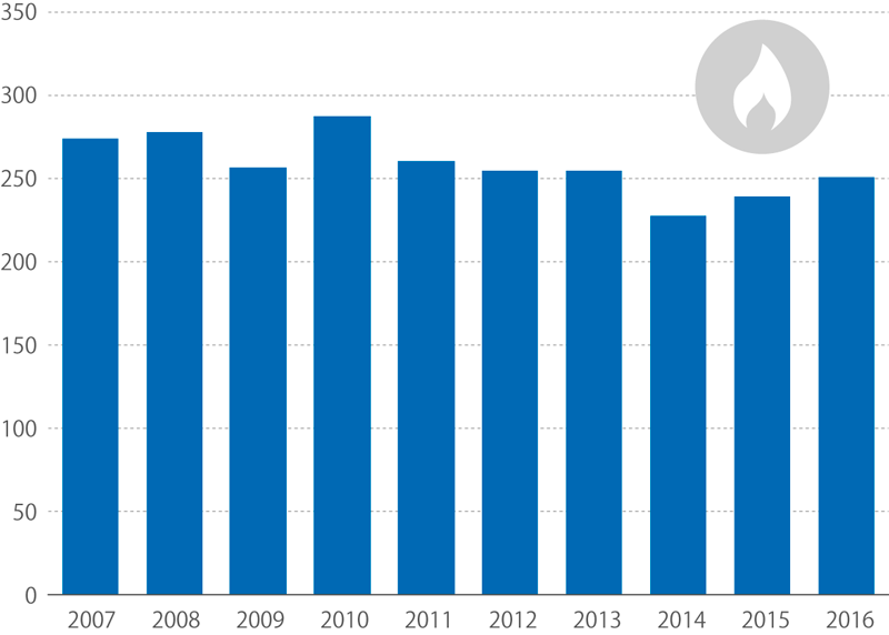 Konečná spotřeba zemního plynu, 2007–2016 (tis. TJ)