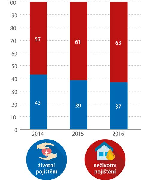 Podíl PHP životního aneživotního pojištění naPHP*) celkem (%)