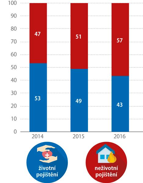 Podíl nákladů napojistná plnění vhrubé výši životního aneživotního pojištění nanákladech napojistná plnění vhrubé výši celkem (%)