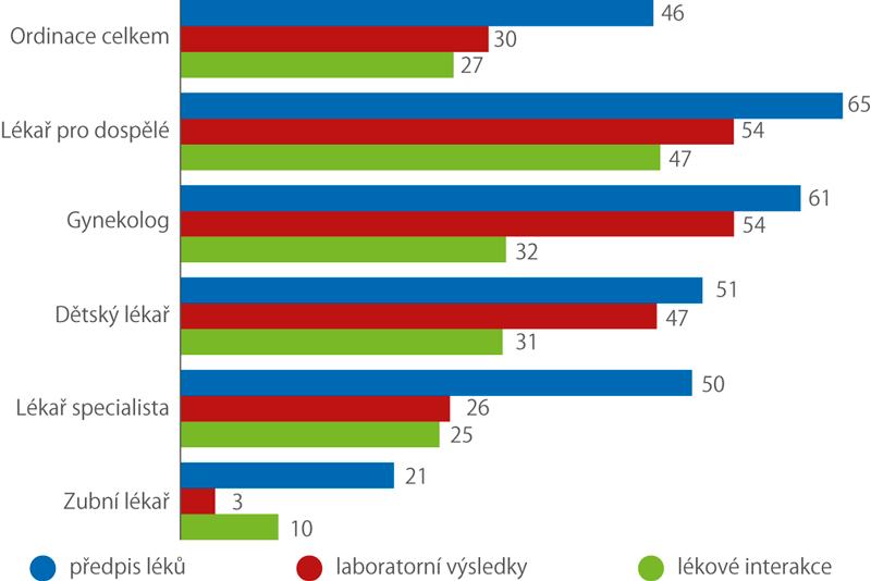 Podíl ordinací lékařů, kteří využívají vybrané funkce zdravotnických e-systémů, 2016 (%)
