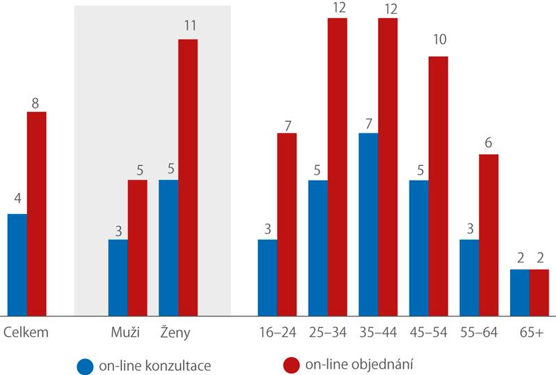 Osoby, které využily on-line konzultaci aobjednání přes webové stránky lékaře, podle pohlaví avěku, 2016 (%)