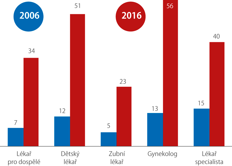 Podíl ordinací lékařů svlastními webovými stránkami (%)