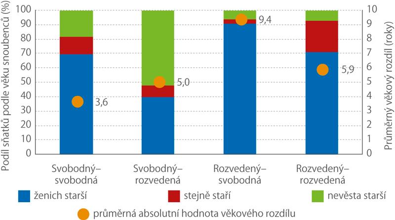 Rozložení sňatků podle věkového rozdílu arodinného stavu snoubenců (%), 2013–2017