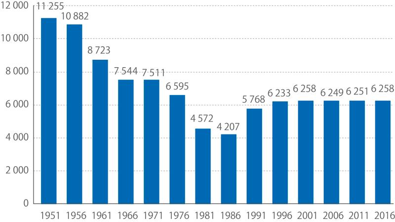 Vývoj počtu obcí*) poroce 1950