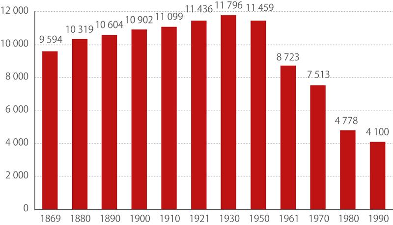 Vývoj počtu obcí*) vletech 1869–1990